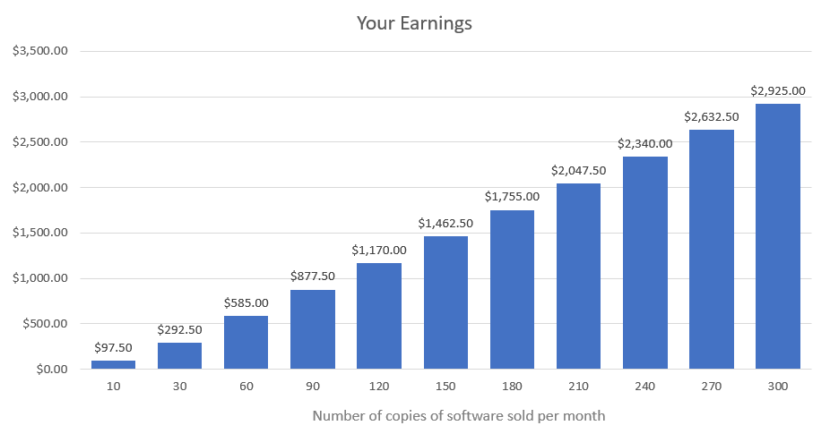 Your earnings!