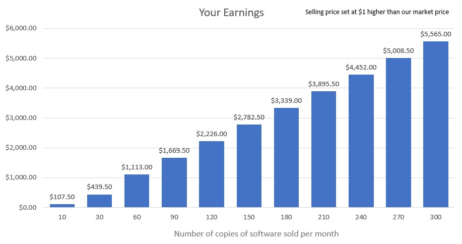Your estimated earnings!